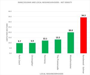 Rand Subdivision net density
